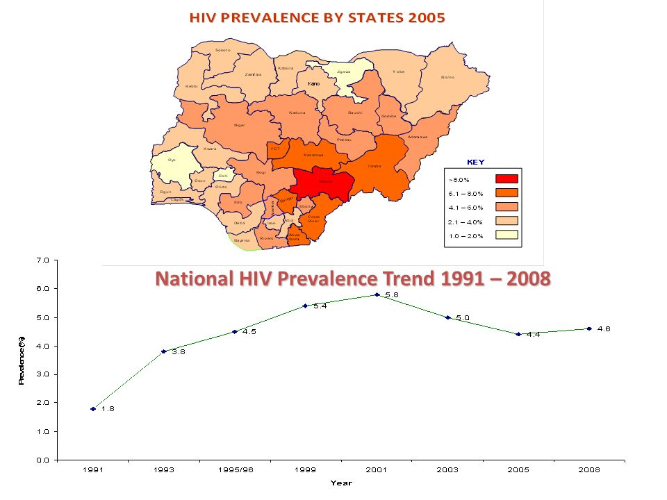 National HIV Prevalence Trend 1991 – 2008