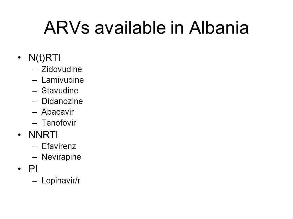ARVs available in Albania N(t)RTI –Zidovudine –Lamivudine –Stavudine –Didanozine –Abacavir –Tenofovir NNRTI –Efavirenz –Nevirapine PI –Lopinavir/r