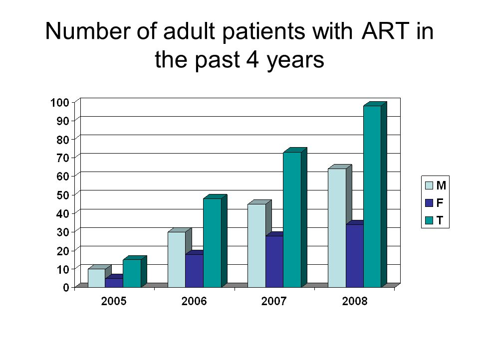 Number of adult patients with ART in the past 4 years