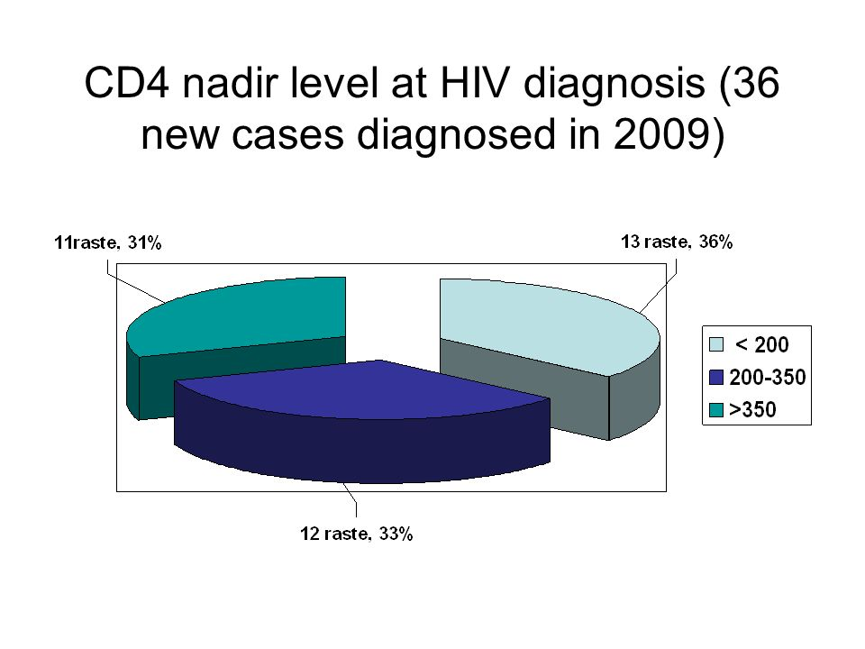 CD4 nadir level at HIV diagnosis (36 new cases diagnosed in 2009)