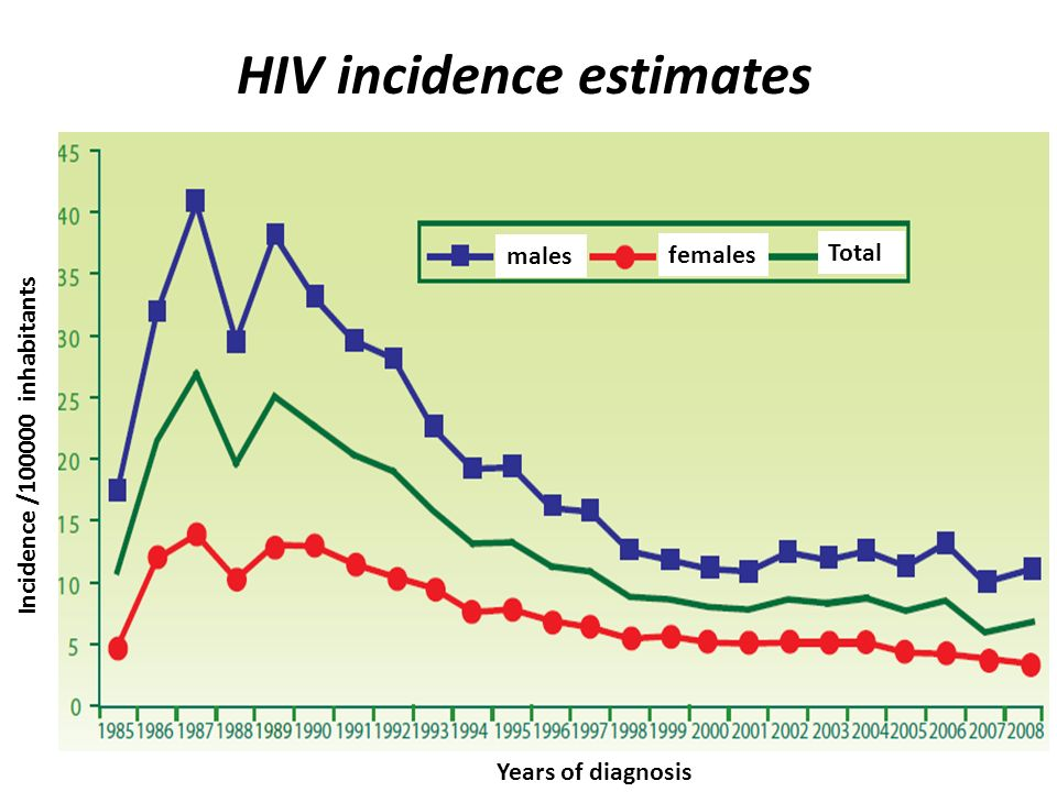 Years of diagnosis Incidence /100000 inhabitants HIV incidence estimates males females Total