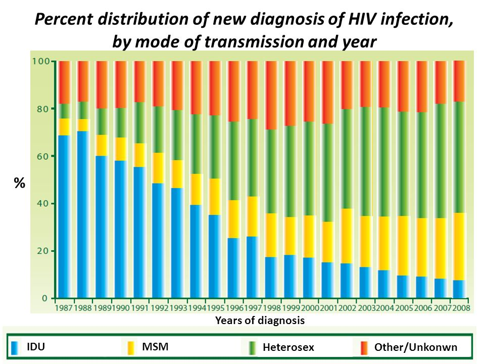 % Years of diagnosis IDUMSM HeterosexOther/Unkonwn Percent distribution of new diagnosis of HIV infection, by mode of transmission and year