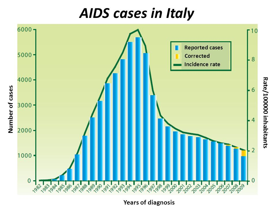 Years of diagnosis Number of cases Rate/100000 inhabitants AIDS cases in Italy Reported cases Corrected Incidence rate