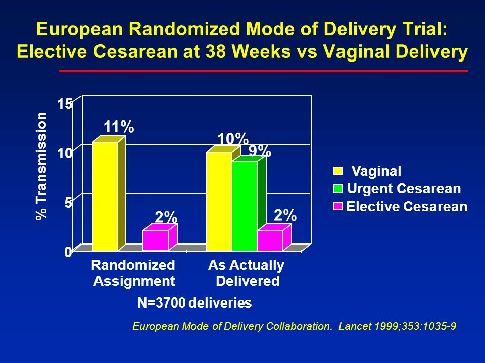 European Randomized Mode of Delivery Trial: Elective Cesarean at 38 Weeks vs Vaginal Delivery 11% 2% 10% 9% 2% 0 5 10 15 % Transmission Randomized Assignment As Actually Delivered Vaginal Urgent Cesarean Elective Cesarean European Mode of Delivery Collaboration.