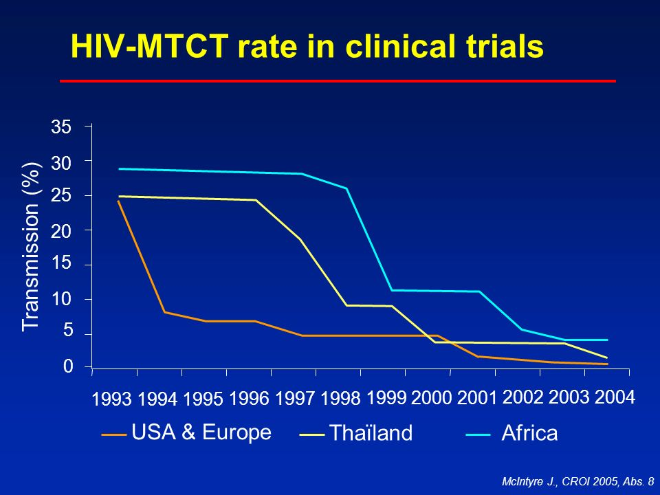 HIV-MTCT rate in clinical trials USA & Europe 19941995 0 1993 199719981996 5 10 15 20 25 30 35 200020011999 200220032004 ThaïlandAfrica Transmission (%) McIntyre J., CROI 2005, Abs.