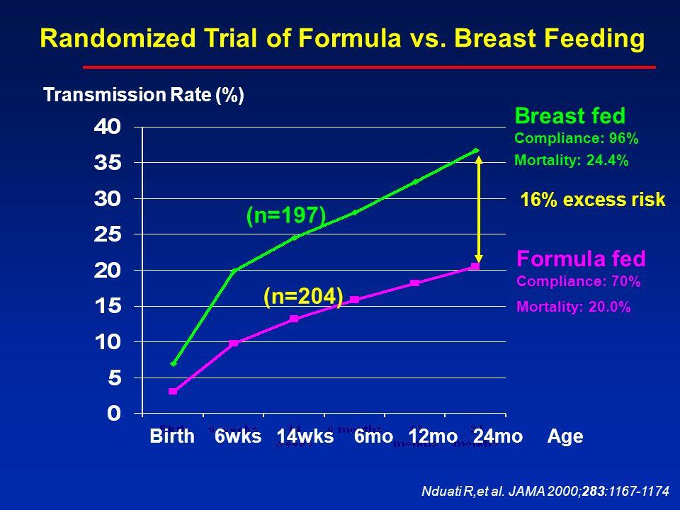 Nduati R,et al. JAMA 2000;283:1167-1174 Transmission Rate (%) Breast fed Compliance: 96% Mortality: 24.4% Formula fed Compliance: 70% Mortality: 20.0%