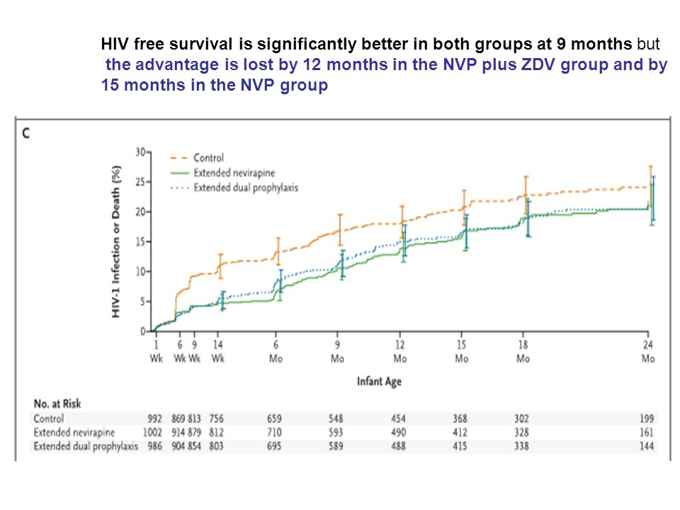 HIV free survival is significantly better in both groups at 9 months but the advantage is lost by 12 months in the NVP plus ZDV group and by 15 months in the NVP group