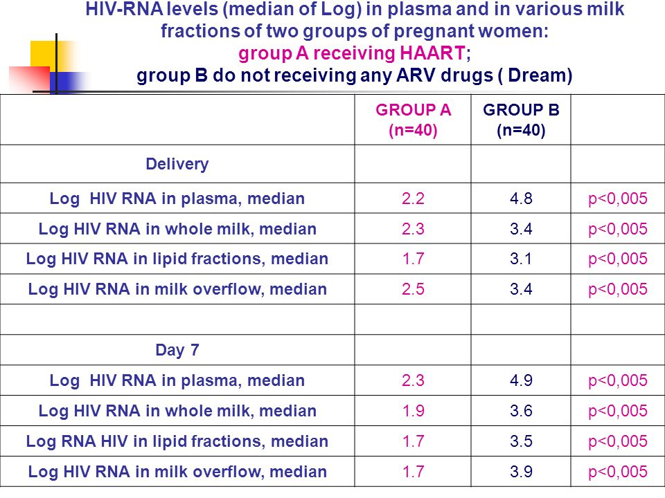 HIV-RNA levels (median of Log) in plasma and in various milk fractions of two groups of pregnant women: group A receiving HAART; group B do not receiving any ARV drugs ( Dream) GROUP A (n=40) GROUP B (n=40) Delivery Log HIV RNA in plasma, median2.24.8p<0,005 Log HIV RNA in whole milk, median2.33.4p<0,005 Log HIV RNA in lipid fractions, median1.73.1p<0,005 Log HIV RNA in milk overflow, median2.53.4p<0,005 Day 7 Log HIV RNA in plasma, median2.34.9p<0,005 Log HIV RNA in whole milk, median1.93.6p<0,005 Log RNA HIV in lipid fractions, median1.73.5p<0,005 Log HIV RNA in milk overflow, median1.73.9p<0,005