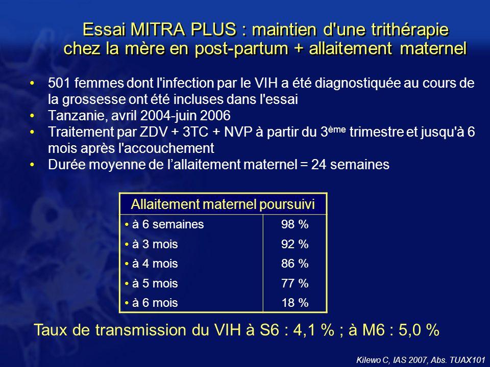 Essai MITRA PLUS : maintien d une trithérapie chez la mère en post-partum + allaitement maternel 501 femmes dont l infection par le VIH a été diagnostiquée au cours de la grossesse ont été incluses dans l essai Tanzanie, avril 2004-juin 2006 Traitement par ZDV + 3TC + NVP à partir du 3 ème trimestre et jusqu à 6 mois après l accouchement Durée moyenne de lallaitement maternel = 24 semaines Kilewo C, IAS 2007, Abs.