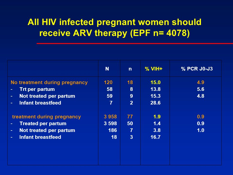 All HIV infected pregnant women should receive ARV therapy (EPF n= 4078) N n % VIH+ % PCR J0-J3 No treatment during pregnancy1201815.0 4.9 -Trt per partum 58 813.85.6 -Not treated per partum 59 915.34.8 -Infant breastfeed 7 228.6 treatment during pregnancy 3 95877 1.90.9 -Treated per partum 3 59850 1.40.9 -Not treated per partum 186 7 3.81.0 -Infant breastfeed 18 316.7