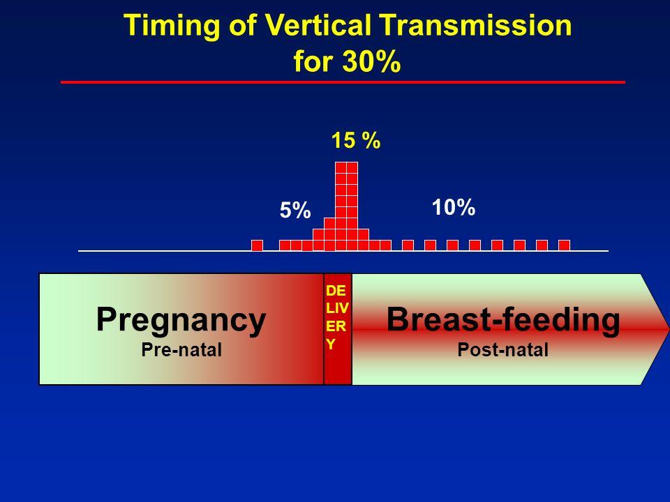 Pregnancy Pre-natal 15 % 5% 10% Breast-feeding Post-natal Timing of Vertical Transmission for 30% DE LIV ER Y