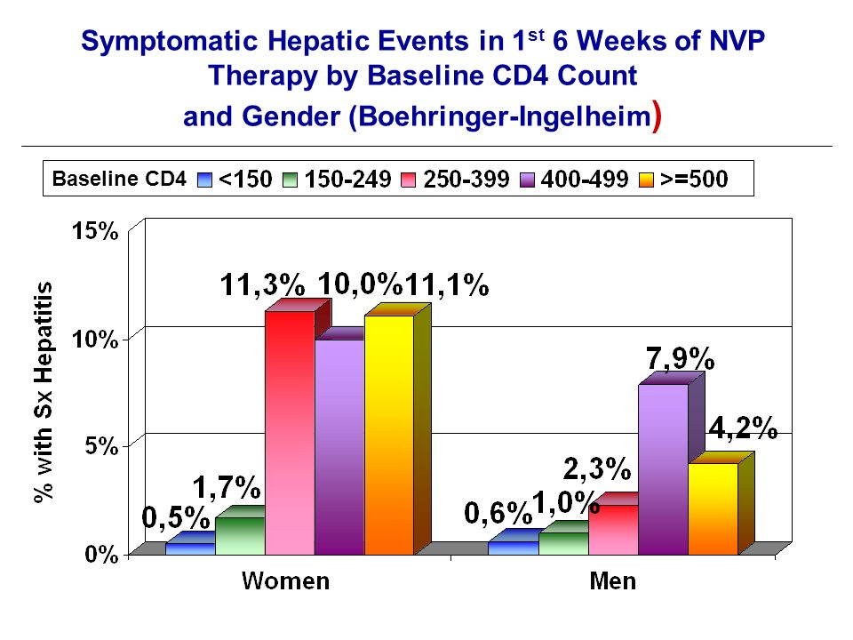 Symptomatic Hepatic Events in 1 st 6 Weeks of NVP Therapy by Baseline CD4 Count and Gender (Boehringer-Ingelheim ) Baseline CD4