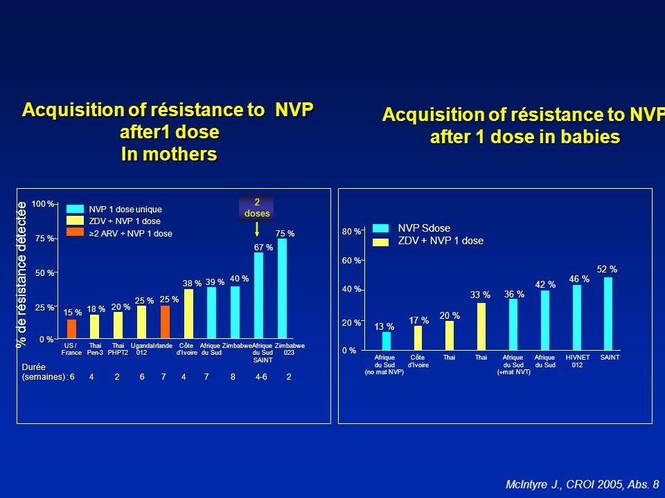 0 % 20 % 40 % 60 % 80 % 13 % 17 % 20 % 33 % 36 % 42 % 46 % 52 % NVP 1 dose NVP Sdose ZDV + NVP 1 dose Afrique du Sud Thai Côte dIvoire Afrique du Sud (+mat NVT) Thai Afrique du Sud HIVNET 012 SAINT NVP 1 dose seul NVP 1 dose unique ZDV + NVP 1 dose 2 ARV + NVP 1 dose US / France 0 % 25 % 50 % 75 % 100 % Thai Pen - - 3 3 Thai PHPT2 Uganda 012 Irlande Côte dIvoire Afrique du Sud Zimbabwe Afrique du Sud SAINT Zimbabwe 023 15 % 18 % 20 % 25 % 38 % 39 % 40 % 67 % 75 % Durée (semaines) : 6 4 2 6 7 7 4 7 8 8 4 4 - - 6 6 2 2 Acquisition of résistance to NVP after1 dose In mothers Acquisition of résistance to NVP after1 dose In mothers Acquisition of résistance to NVP after 1 dose in babies % de résistance détectée McIntyre J., CROI 2005, Abs.