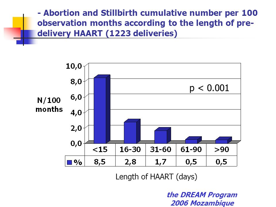 - Abortion and Stillbirth cumulative number per 100 observation months according to the length of pre- delivery HAART (1223 deliveries) p < 0.001 Length of HAART (days) the DREAM Program 2006 Mozambique