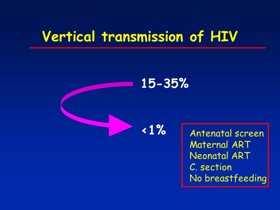 Vertical transmission of HIV 15-35% <1% Antenatal screen Maternal ART Neonatal ART C.
