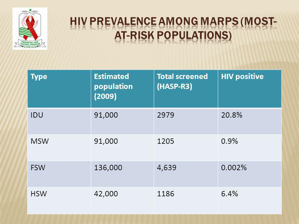 TypeEstimated population (2009) Total screened (HASP-R3) HIV positive IDU91, % MSW91, % FSW136,0004, % HSW42, %