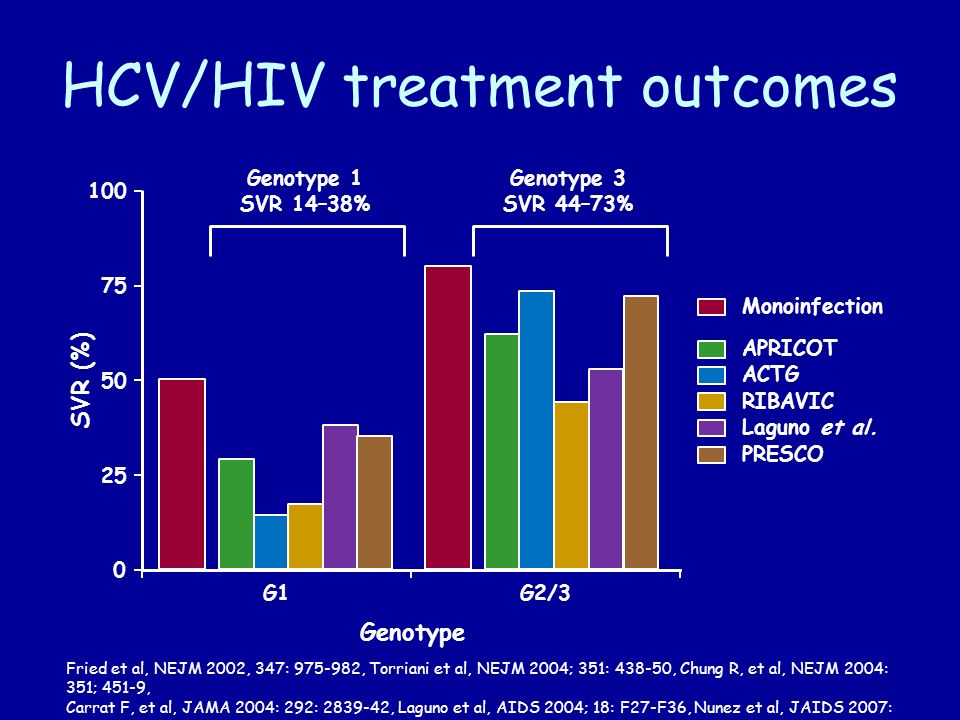 HCV/HIV treatment outcomes 0 25 50 75 100 G1G2/3 Monoinfection APRICOT ACTG RIBAVIC Laguno et al.