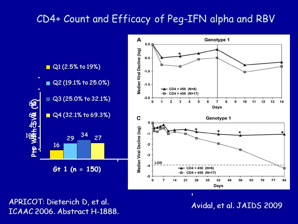 Gt 1 (n = 150) 34 16 27 29 Gt 2/3 (n = 78) 47 73 62 69 CD4+ Count and Efficacy of Peg-IFN alpha and RBV APRICOT: Dieterich D, et al.
