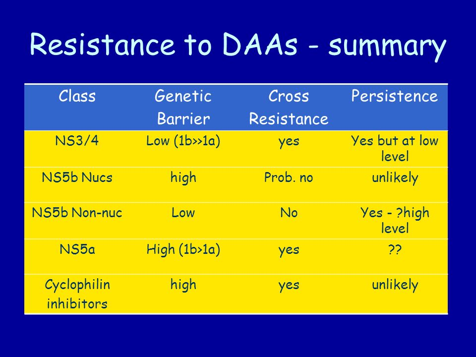 Resistance to DAAs - summary ClassGenetic Barrier Cross Resistance Persistence NS3/4Low (1b>>1a)yesYes but at low level NS5b NucshighProb.