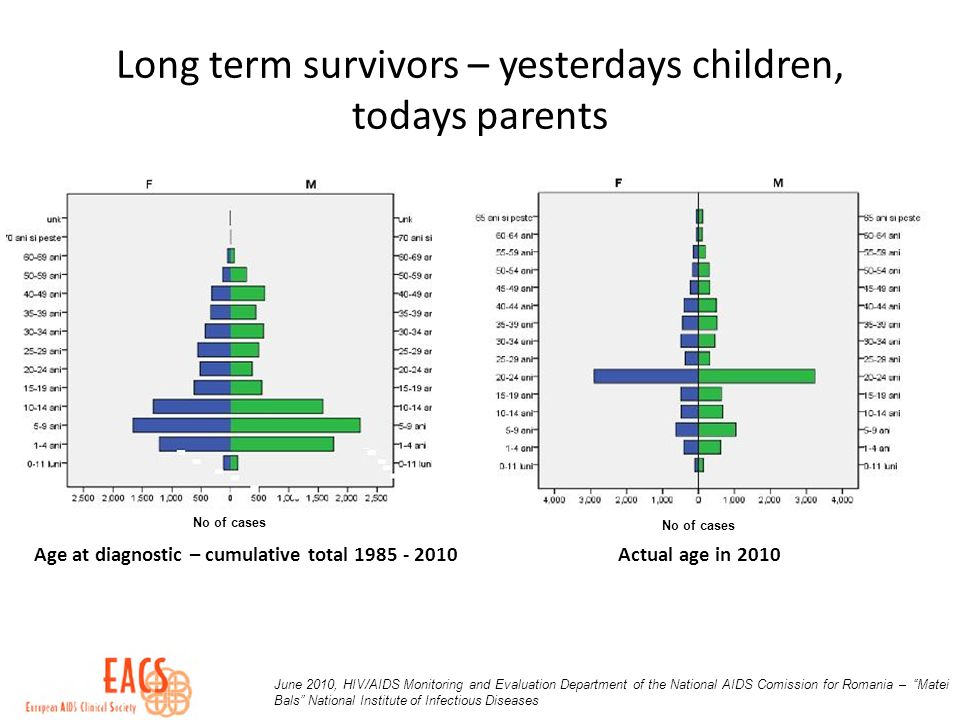 Long term survivors – yesterdays children, todays parents No of cases June 2010, HIV/AIDS Monitoring and Evaluation Department of the National AIDS Co