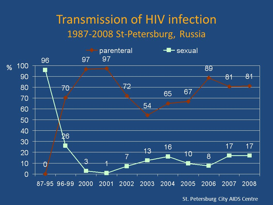 Transmission of HIV infection 1987-2008 St-Petersburg, Russia % St. Petersburg City AIDS Centre