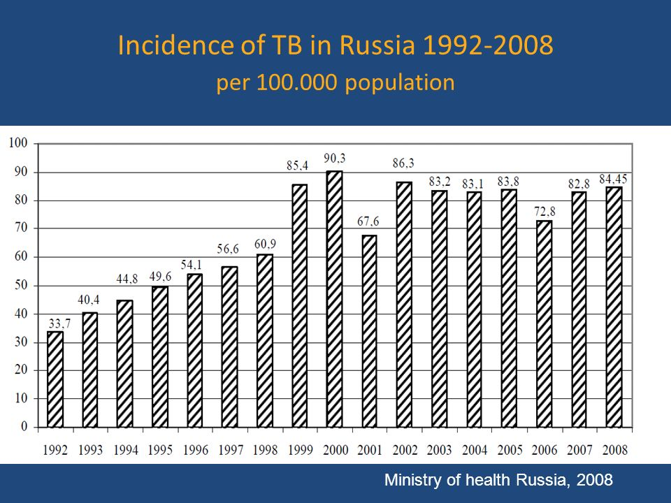TB HIV Two epidemics in Russia HIV TB