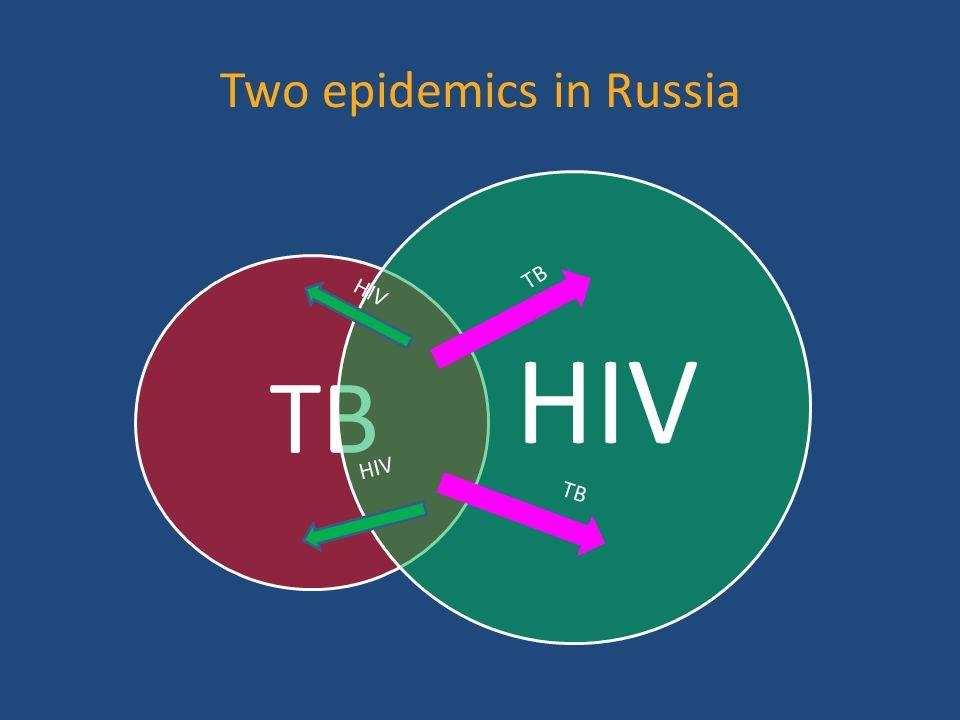 TB HIV Two epidemics in Russia HIV TB