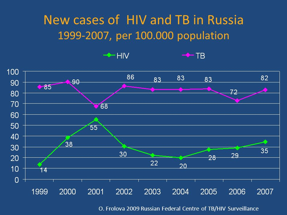 New cases of HIV and TB in Russia 1999-2007, per 100.000 population O.