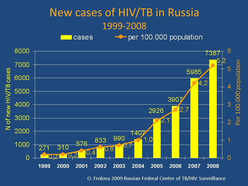 TB mortality among overall mortality of HIV-patients 2000-2008 St-Petersburg, Russia N of HIV patients died St.