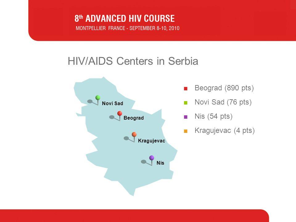 Beograd HIV/AIDS Centers in Serbia Beograd (890 pts) Novi Sad (76 pts) Nis (54 pts) Kragujevac (4 pts) Novi Sad Nis Kragujevac
