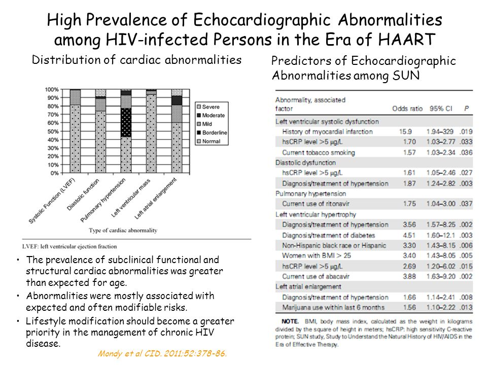 High Prevalence of Echocardiographic Abnormalities among HIV-infected Persons in the Era of HAART The prevalence of subclinical functional and structural cardiac abnormalities was greater than expected for age.