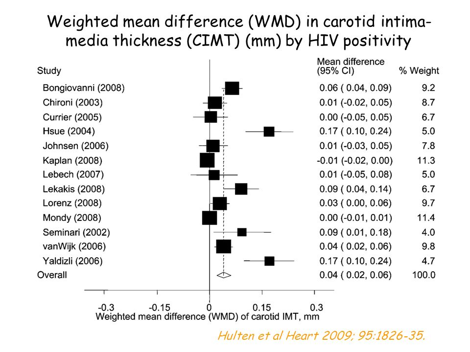 Weighted mean difference (WMD) in carotid intima- media thickness (CIMT) (mm) by HIV positivity Hulten et al Heart 2009; 95:1826-35.