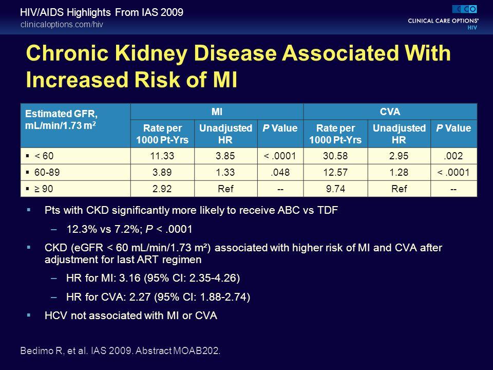 clinicaloptions.com/hiv HIV/AIDS Highlights From IAS 2009 Chronic Kidney Disease Associated With Increased Risk of MI Pts with CKD significantly more likely to receive ABC vs TDF –12.3% vs 7.2%; P <.0001 CKD (eGFR < 60 mL/min/1.73 m²) associated with higher risk of MI and CVA after adjustment for last ART regimen –HR for MI: 3.16 (95% CI: 2.35-4.26) –HR for CVA: 2.27 (95% CI: 1.88-2.74) HCV not associated with MI or CVA Estimated GFR, mL/min/1.73 m 2 MICVA Rate per 1000 Pt-Yrs Unadjusted HR P ValueRate per 1000 Pt-Yrs Unadjusted HR P Value < 6011.333.85<.000130.582.95.002 60-893.891.33.04812.571.28<.0001 902.92Ref--9.74Ref-- Bedimo R, et al.