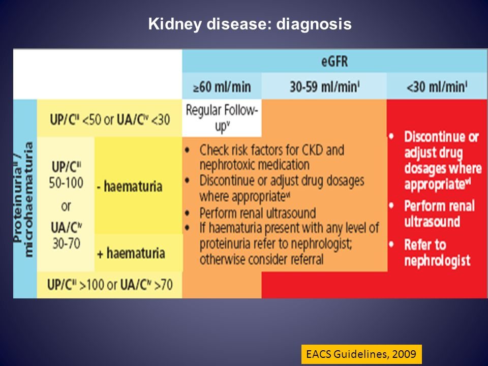Kidney disease: diagnosis EACS Guidelines, 2009