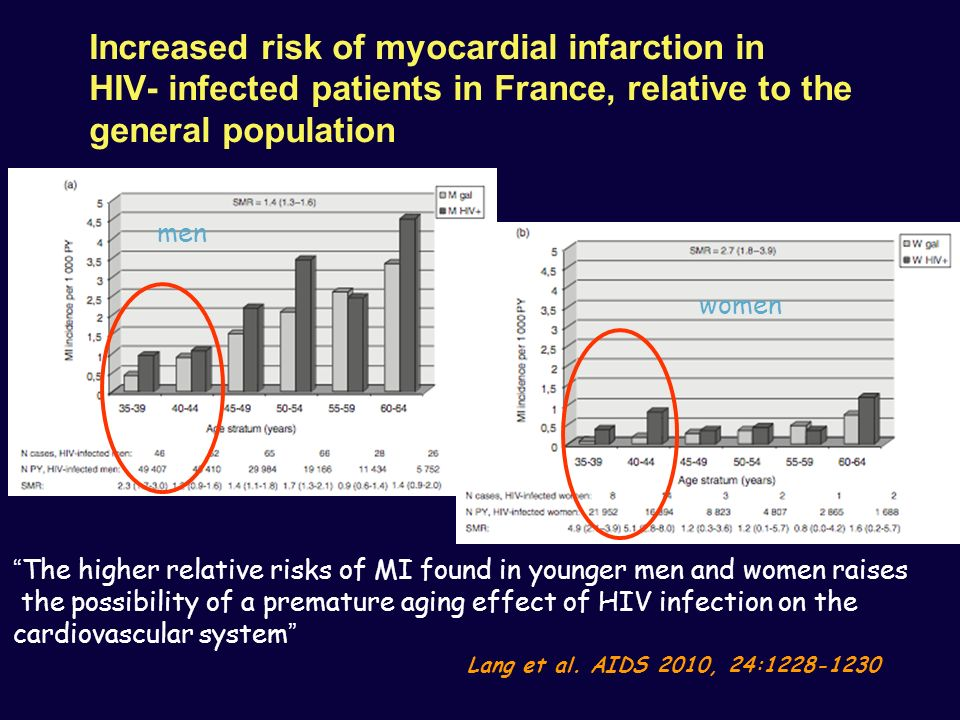Increased risk of myocardial infarction in HIV- infected patients in France, relative to the general population The higher relative risks of MI found in younger men and women raises the possibility of a premature aging effect of HIV infection on the cardiovascular system Lang et al.