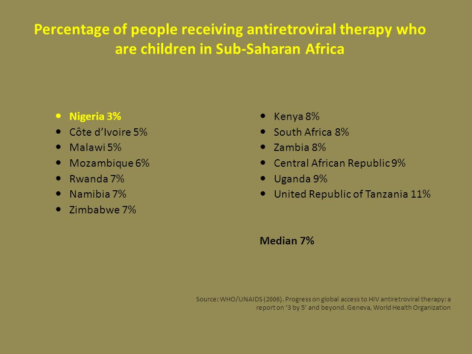 Percentage of people receiving antiretroviral therapy who are children in Sub-Saharan Africa Nigeria 3% Côte dIvoire 5% Malawi 5% Mozambique 6% Rwanda 7% Namibia 7% Zimbabwe 7% Kenya 8% South Africa 8% Zambia 8% Central African Republic 9% Uganda 9% United Republic of Tanzania 11% Median 7% Source: WHO/UNAIDS (2006).