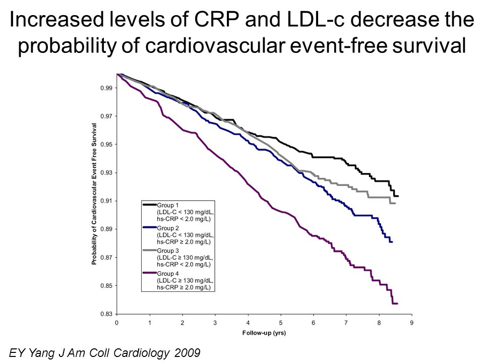 Increased levels of CRP and LDL-c decrease the probability of cardiovascular event-free survival EY Yang J Am Coll Cardiology 2009