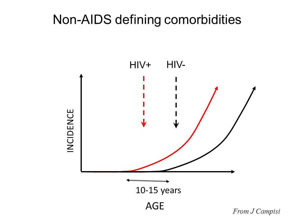 AGE INCIDENCE 10-15 years HIV+ HIV- Non-AIDS defining comorbidities From J Campisi
