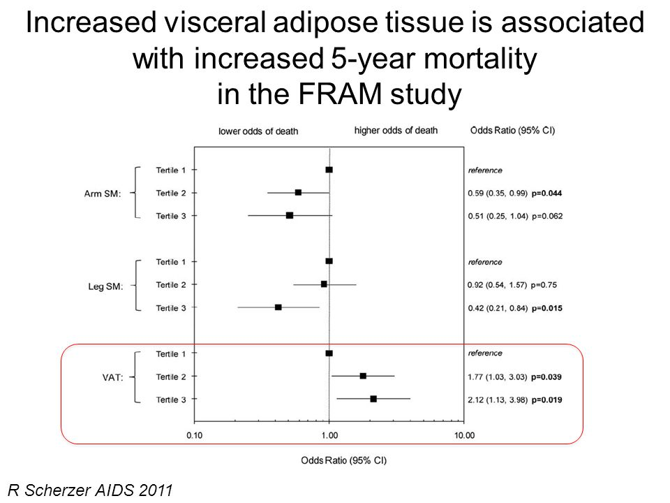 R Scherzer AIDS 2011 Increased visceral adipose tissue is associated with increased 5-year mortality in the FRAM study
