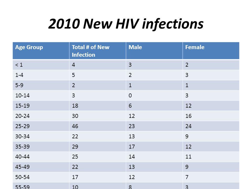 New HIV Cases by Sex and District of Residence 2010 DistrictMaleFemaleTotal Corozal5510 Orange Walk257 Belize8382165 Cayo201636 Stann Creek11920 Toledo213