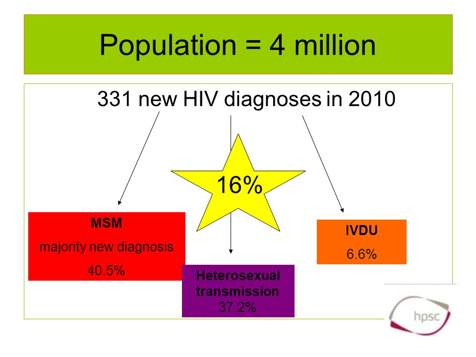 Population = 4 million 331 new HIV diagnoses in 2010 MSM majority new diagnosis 40.5% Heterosexual transmission 37.2% IVDU 6.6% 16%