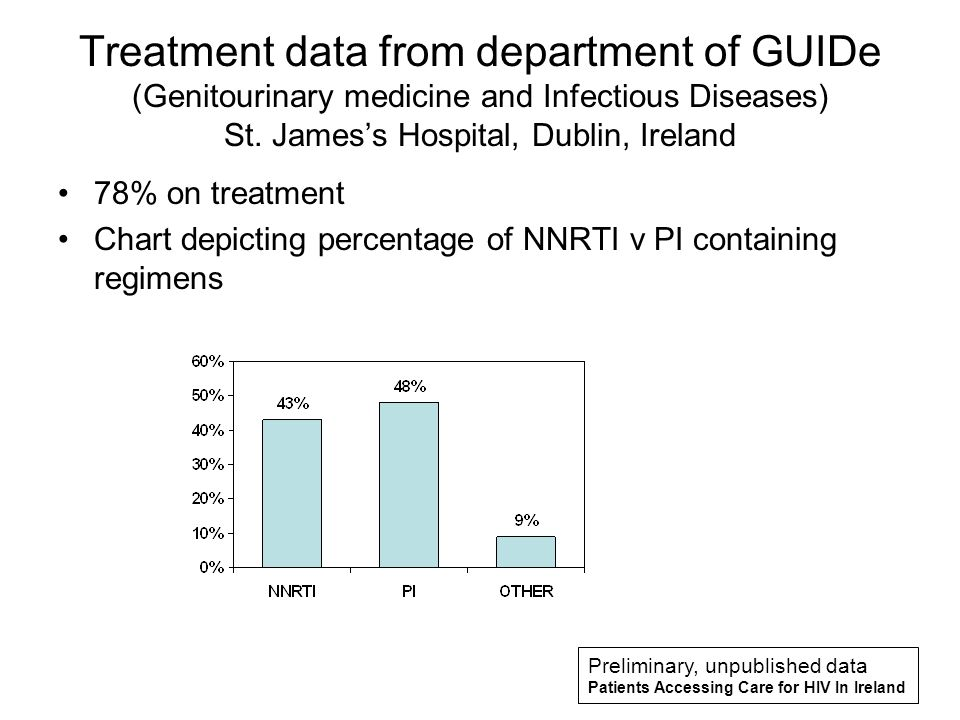 Treatment data from department of GUIDe (Genitourinary medicine and Infectious Diseases) St. Jamess Hospital, Dublin, Ireland 78% on treatment Chart d