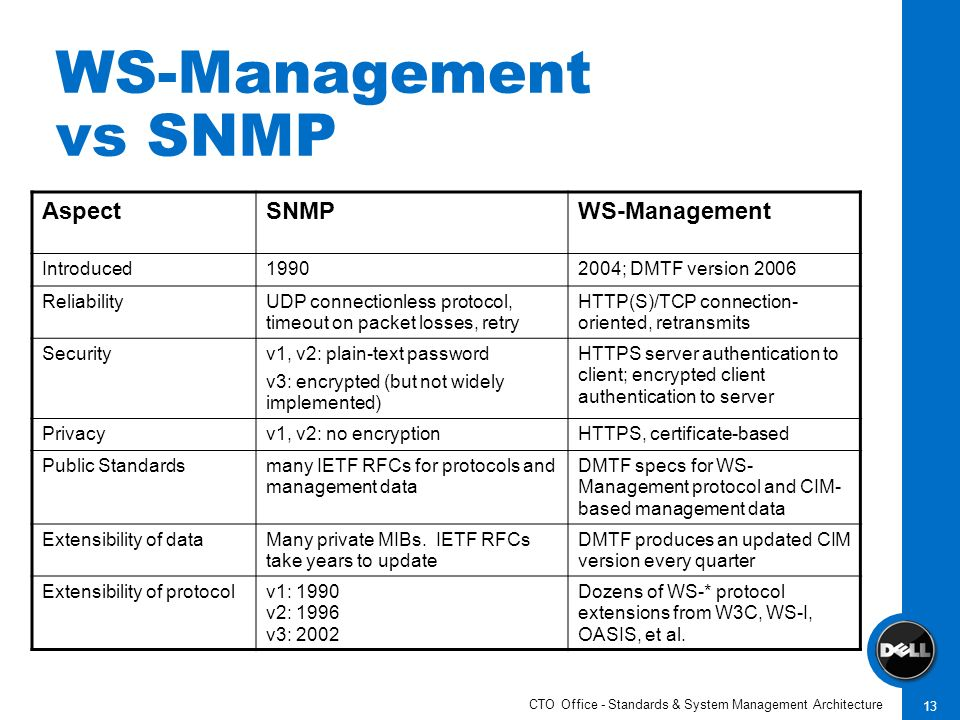 CTO Office - Standards & System Management Architecture 13 WS-Management vs SNMP AspectSNMPWS-Management Introduced19902004; DMTF version 2006 Reliabi