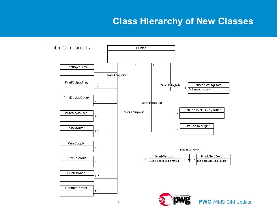 PWG WIMS CIM Update 8 Class Hierarchy of New Classes