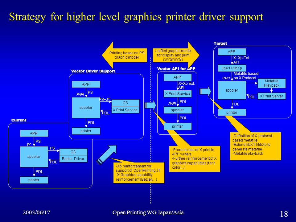 2003/06/17Open Printing WG Japan/Asia 18 -Xp reinforcement for support of OpenPrinting JT -X Graphics capability reinforcement (Bezier…) -Promote use of X print to APP writers -Further reinforcement of X graphics capabilities (font, color…) -Definition of X-protocol- based metafile -Extend libX11/libXp to generate metafile -Metafile playback Strategy for higher level graphics printer driver support GS spooler Raster Driver APP printer PS lpr PDL Current PAPI GS spooler X Print Service APP printer PS PS+JT PDL Vector Driver Support spooler APP printer X Print Service PDL X+Xp Ext.