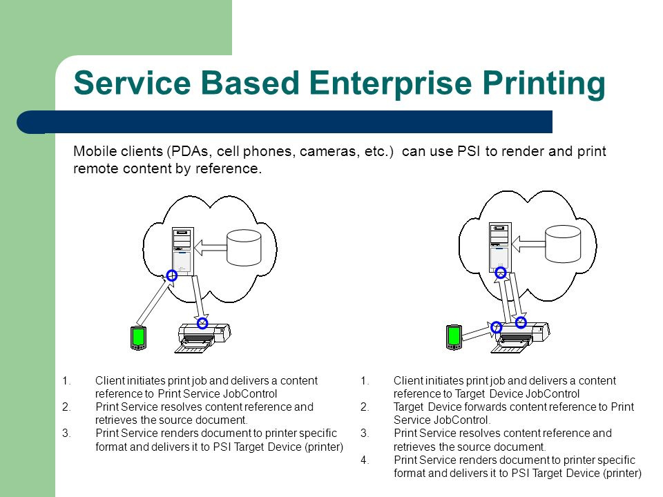 Service Based Enterprise Printing 1.Client initiates print job and delivers a content reference to Print Service JobControl 2.Print Service resolves content reference and retrieves the source document.