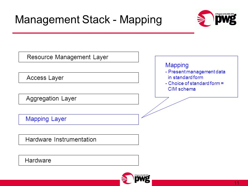 11 Management Stack - Mapping Hardware Hardware Instrumentation Mapping Layer Aggregation Layer Access Layer Resource Management Layer Mapping - Present management data in standard form - Choice of standard form = CIM schema