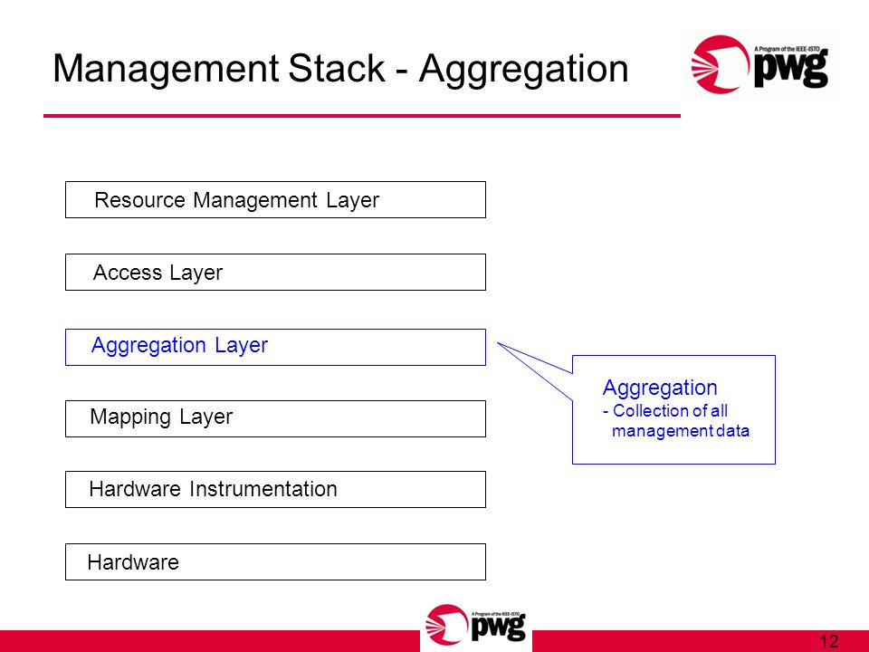 12 Management Stack - Aggregation Hardware Hardware Instrumentation Mapping Layer Aggregation Layer Access Layer Resource Management Layer Aggregation