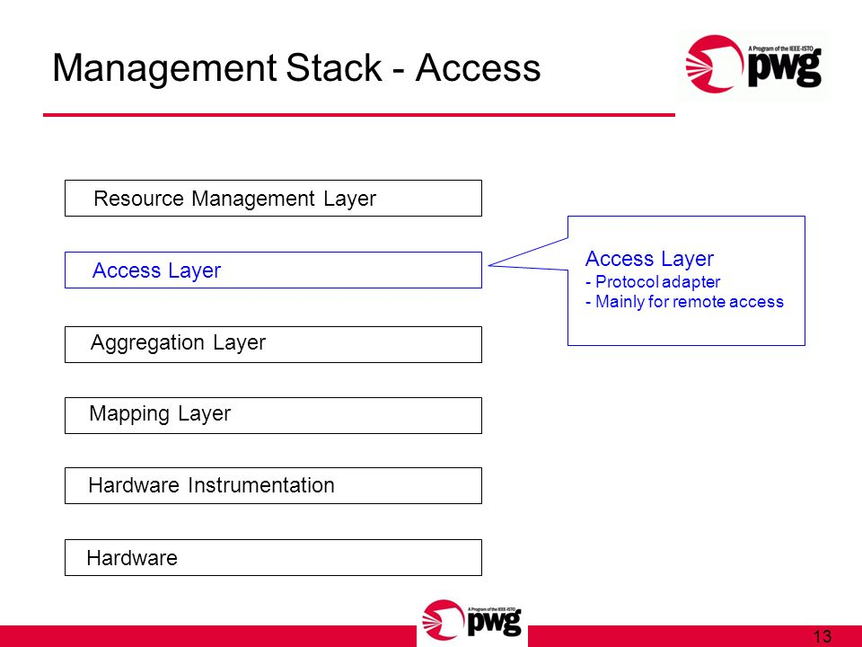 13 Management Stack - Access Hardware Hardware Instrumentation Mapping Layer Aggregation Layer Access Layer Resource Management Layer Access Layer - Protocol adapter - Mainly for remote access