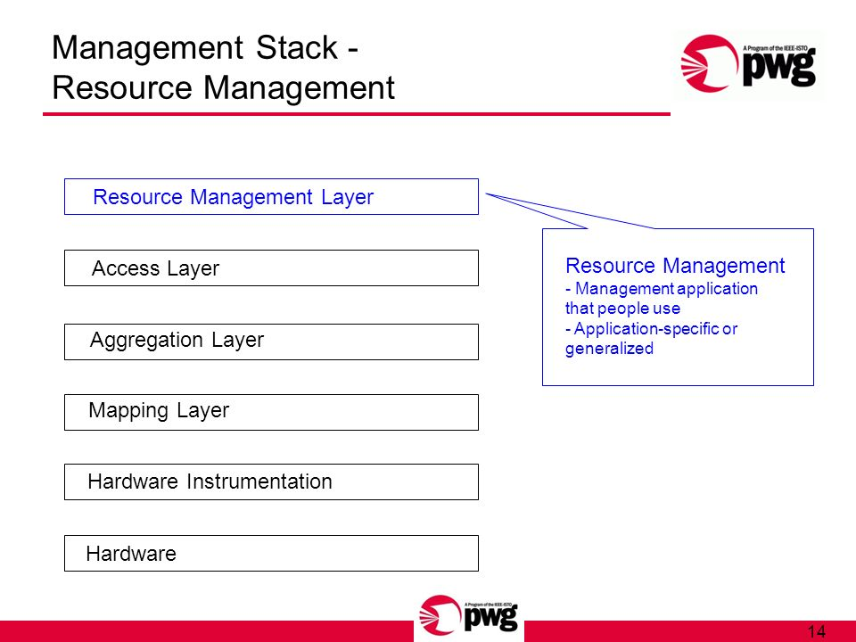 14 Management Stack - Resource Management Hardware Hardware Instrumentation Mapping Layer Aggregation Layer Access Layer Resource Management Layer Res